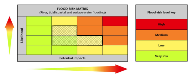 The hatched area on the risk matrix shows the type of flood risk forecast over the past week