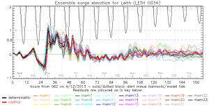 Predicted ensemble surge elevation for Leith from 4th December 2013.