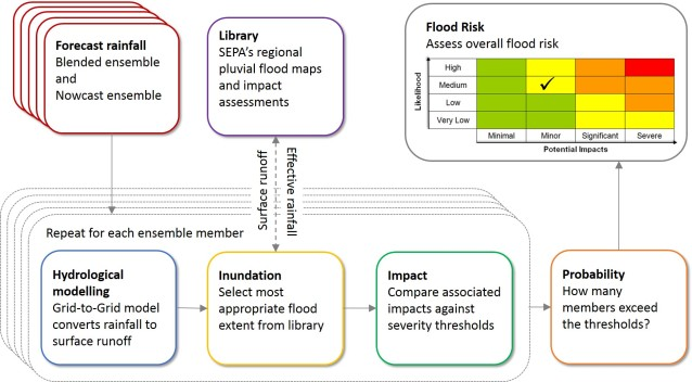 Surface water forecasting methodology used in the pilot model