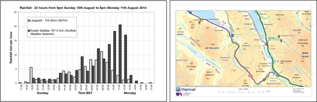 Figure 2 (left). Rainfall profiles for 10-11/11/2014 – data courtesy of SEPA/Phil Wild.  Figure 3 (right). Rainfall (blue circle) and river level/flow sites (orange marker) close to the Ardessie Burn (yellow star).  Mapping copyright/database right Edina/OS 2015.