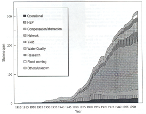 Figure 4.  Scottish gauging station numbers by reason for opening – Cranston & Black (1995) Proc. BHS National Hydrology Symposium, Heriot-Watt University