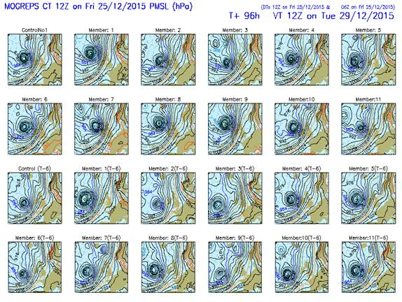 MOGREPS Forecast Charts for 1200Z Tuesday 29 Dec Demonstrate a consistent signal for deep low pressure to be located just to the west of the British Isles. Note that whilst the signal is consistent there is greater uncertainty as to the low's precise location.